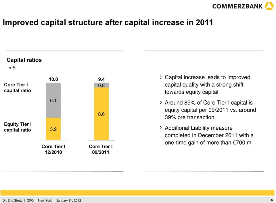6 Core Tier I 09/2011 Capital increase leads to improved capital quality with a strong shift towards equity capital