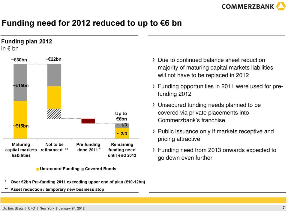 Remaining funding need until end 2012 Unsecured funding needs planned to be covered via private placements into Commerzbank s franchise Public issuance only if markets receptive and pricing