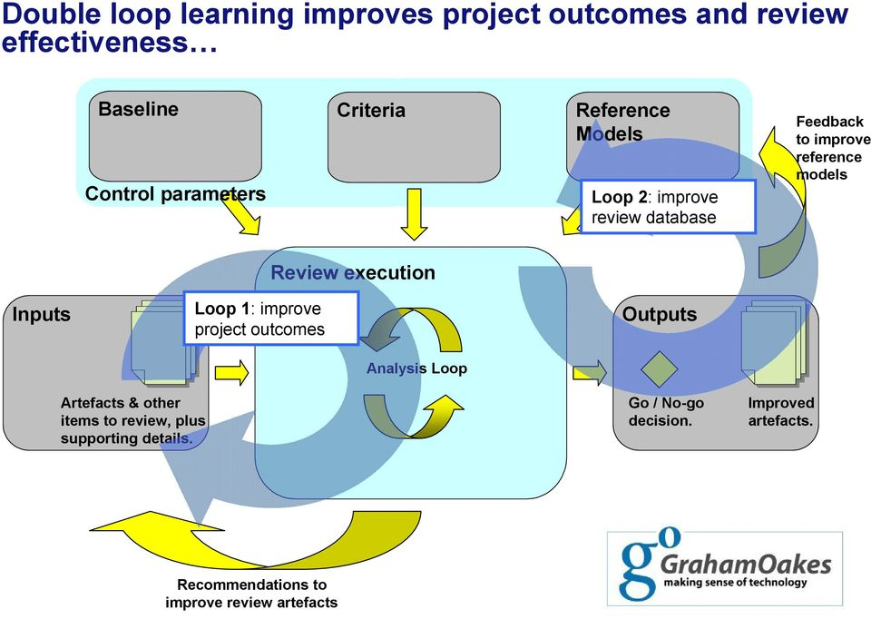 Loop 1: improve project outcomes Review execution Analysis Loop Outputs Artefacts & other items to