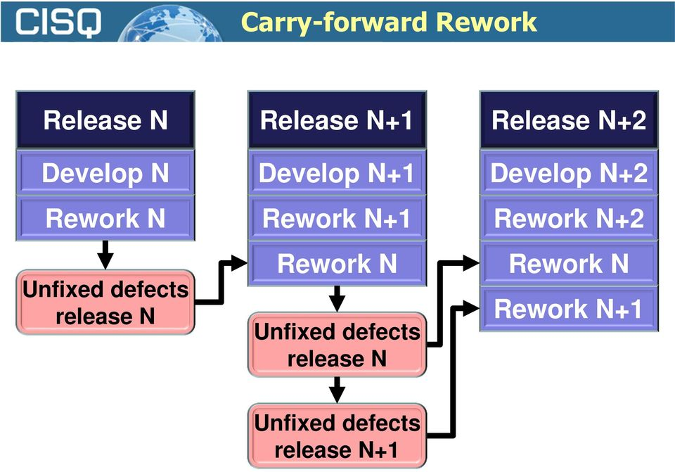 N+1 Rework N Unfixed defects release N Release N+2