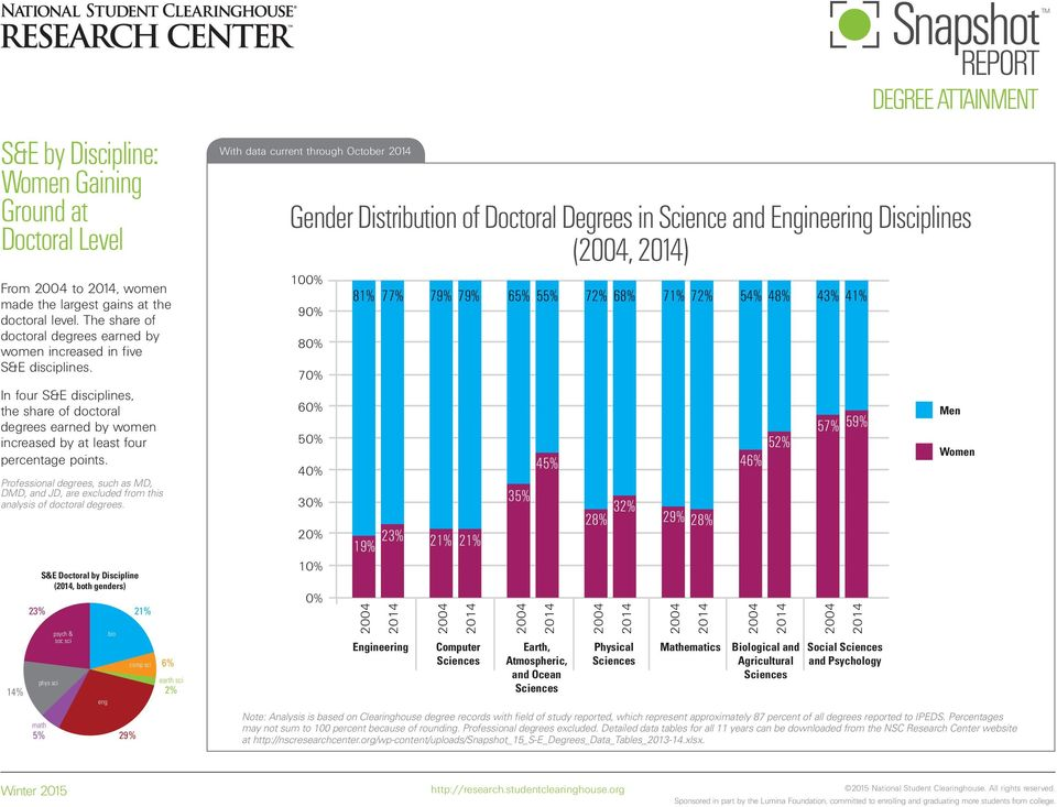 In four S&E disciplines, the share of doctoral degrees earned by women increased by at least four percentage points.