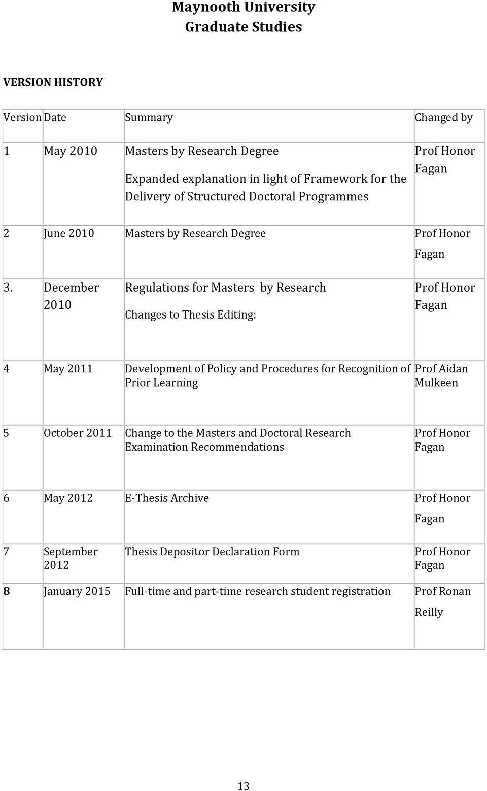 December 2010 Regulations for Masters by Research Changes to Thesis Editing: Prof Honor Fagan 4 May 2011 Development of Policy and Procedures for Recognition of Prior Learning Prof Aidan
