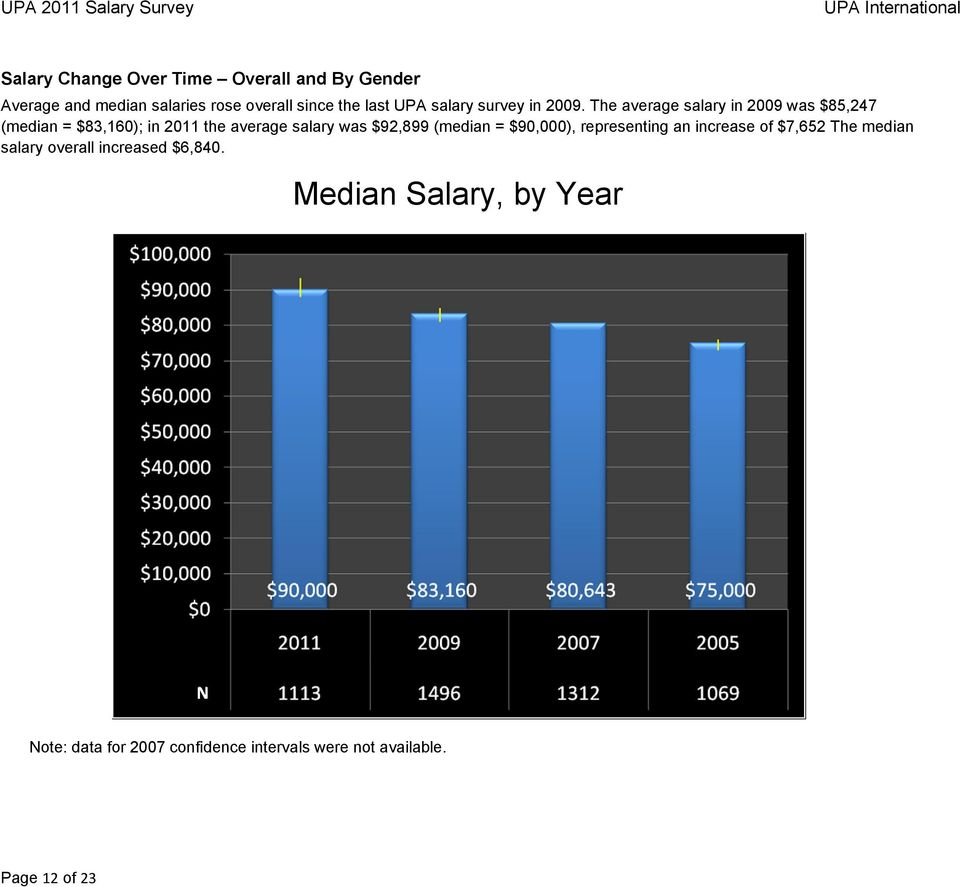 The average salary in 2009 was $85,247 (median = $83,160); in 2011 the average salary was $92,899 (median