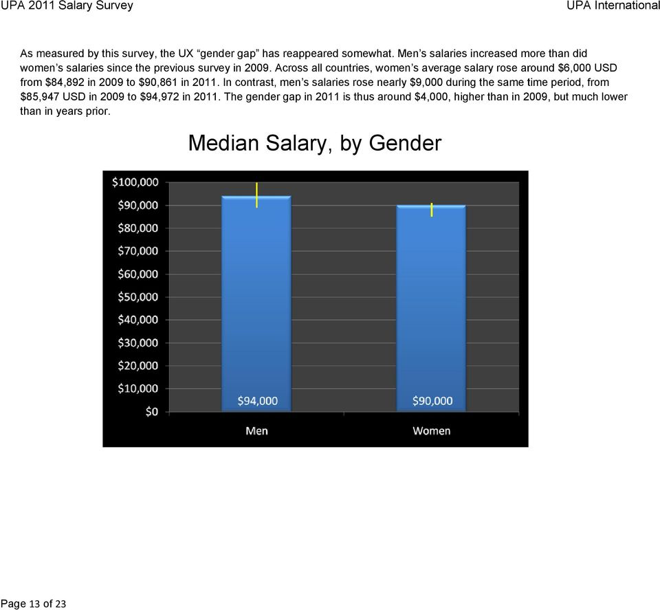Across all countries, women s average salary rose around $6,000 USD from $84,892 in 2009 to $90,861 in 2011.
