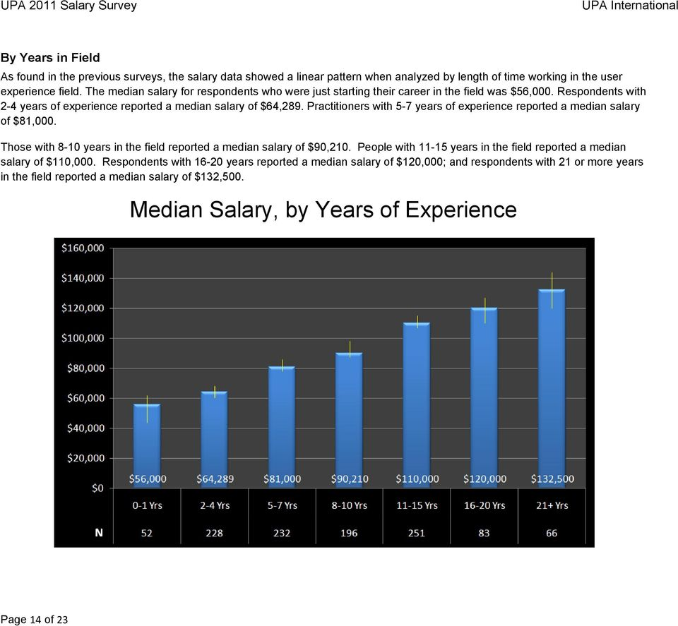 Practitioners with 5-7 years of experience reported a median salary of $81,000. Those with 8-10 years in the field reported a median salary of $90,210.