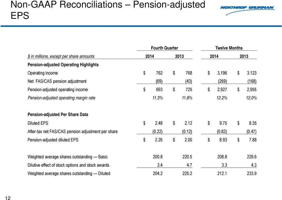 0% Pension-adjusted Per Share Data Diluted EPS $ 2.48 $ 2.12 $ 9.75 $ 8.35 After-tax net FAS/CAS pension adjustment per share (0.22) (0.12) (0.82) (0.47) Pension-adjusted diluted EPS $ 2.26 $ 2.