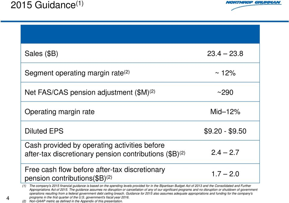 0 pension contributions($b) (2) (1) The company's 2015 financial guidance is based on the spending levels provided for in the Bipartisan Budget Act of 2013 and the Consolidated and Further
