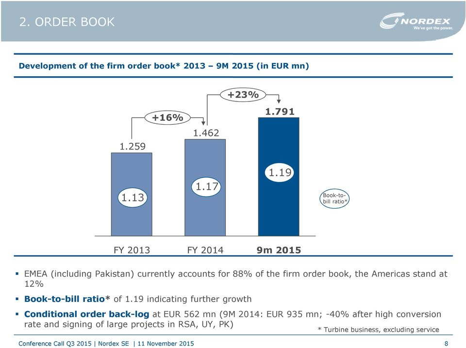 the Americas stand at 12% Book-to-bill ratio* of 1.