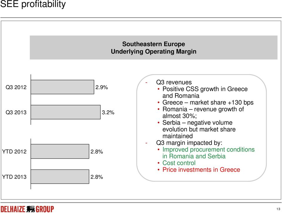 8% - Q3 revenues Positive CSS growth in Greece and Romania Greece market share +130 bps Romania revenue