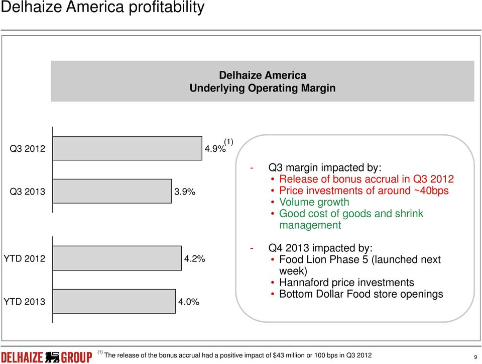 0% - Q3 margin impacted by: Release of bonus accrual in Q3 2012 Price investments of around ~40bps Volume growth Good cost of