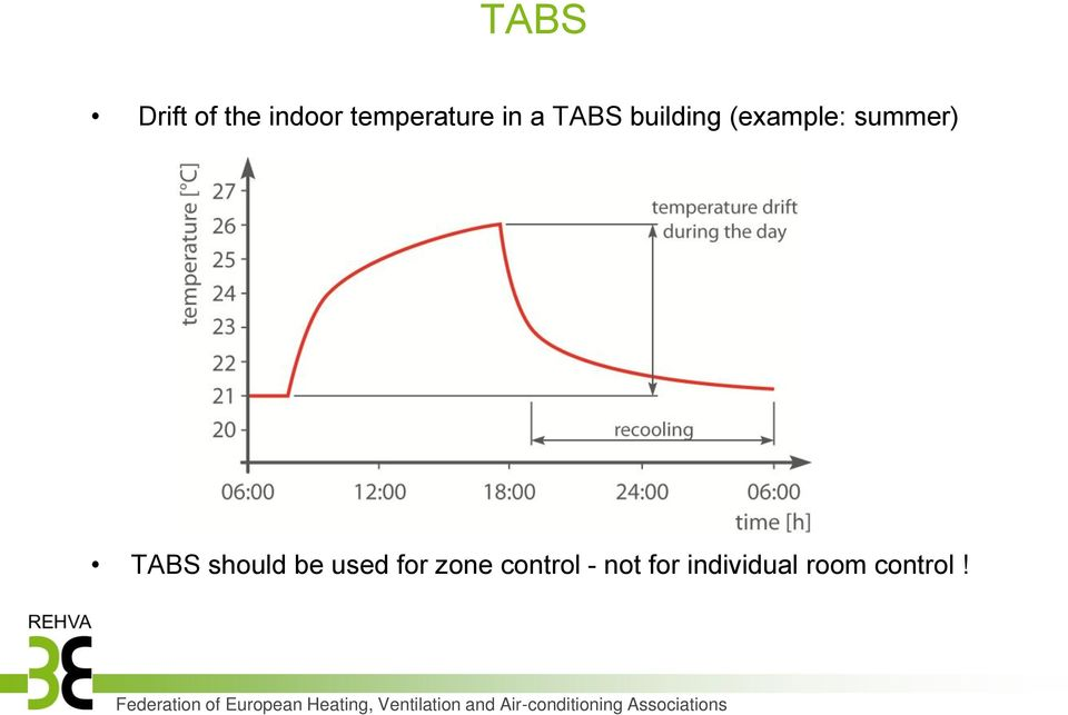 TABS should be used for zone control
