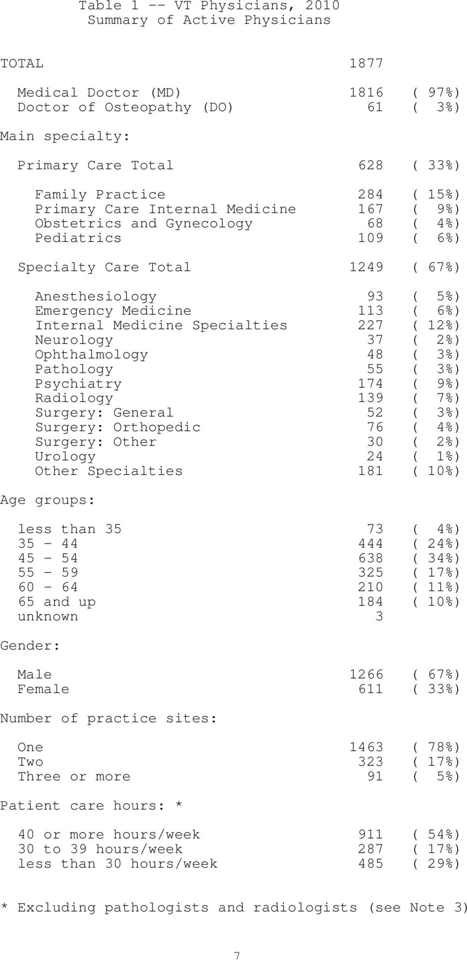 Internal Medicine Specialties 227 ( 12%) Neurology 37 ( 2%) Ophthalmology 48 ( 3%) Pathology 55 ( 3%) Psychiatry 174 ( 9%) Radiology 139 ( 7%) Surgery: General 52 ( 3%) Surgery: Orthopedic 76 ( 4%)