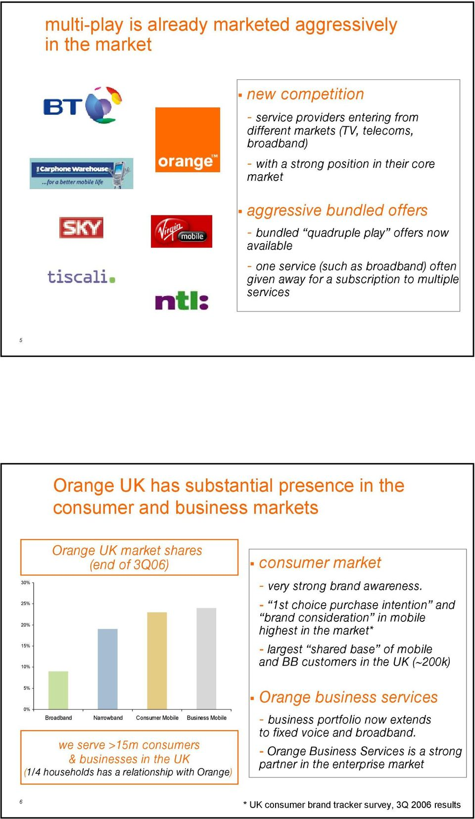 in the consumer and business markets 30% 25% 20% 15% 10% Orange UK market shares (end of 3Q06) consumer market - very strong brand awareness.