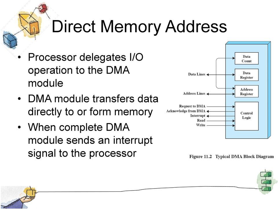 data directly to or form memory When complete