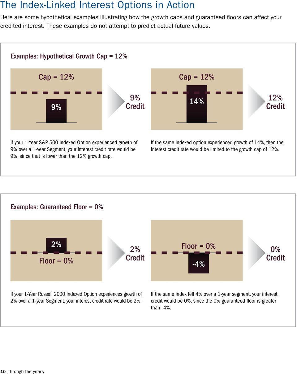 Examples: Hypothetical Growth Cap = 12% Cap = 12% Cap = 12% 9% 9% Credit 14% 12% Credit If your 1-Year S&P 500 Indexed Option experienced growth of 9% over a 1-year Segment, your interest credit rate
