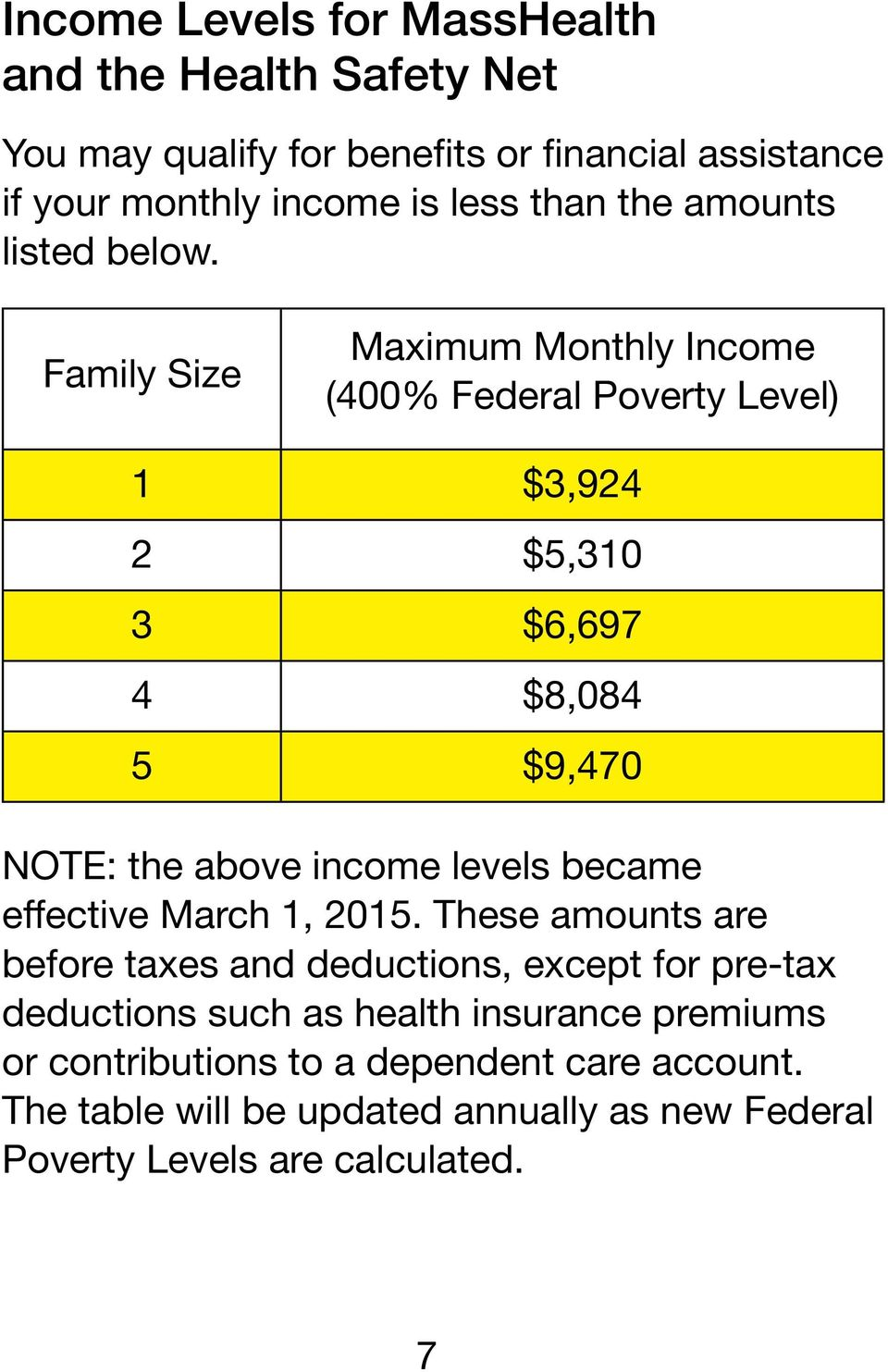 Family Size Maximum Monthly Income (400% Federal Poverty Level) 1 $3,924 2 $5,310 3 $6,697 4 $8,084 5 $9,470 NOTE: the above income levels