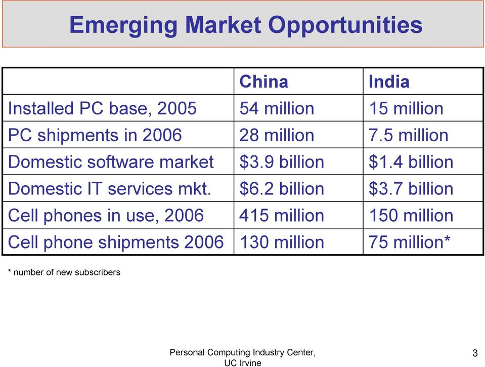 Cell phones in use, 2006 Cell phone shipments 2006 China 54 million 28 million $3.