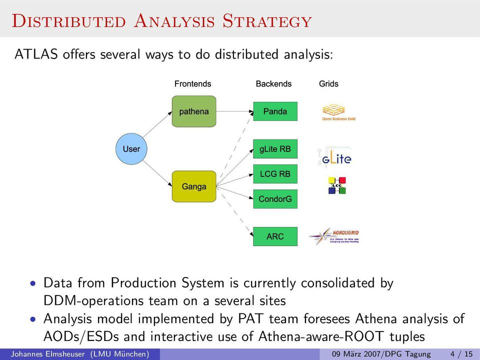 Analysis model implemented by PAT team foresees Athena analysis of AODs/ESDs and