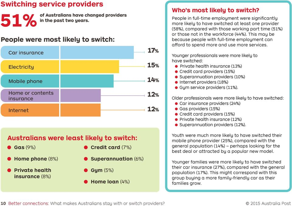 insurance (8%) Credit card (7%) Superannuation (6%) Gym (5%) Home loan (4%) 15% 14% 12% 12% Who s most likely to switch?