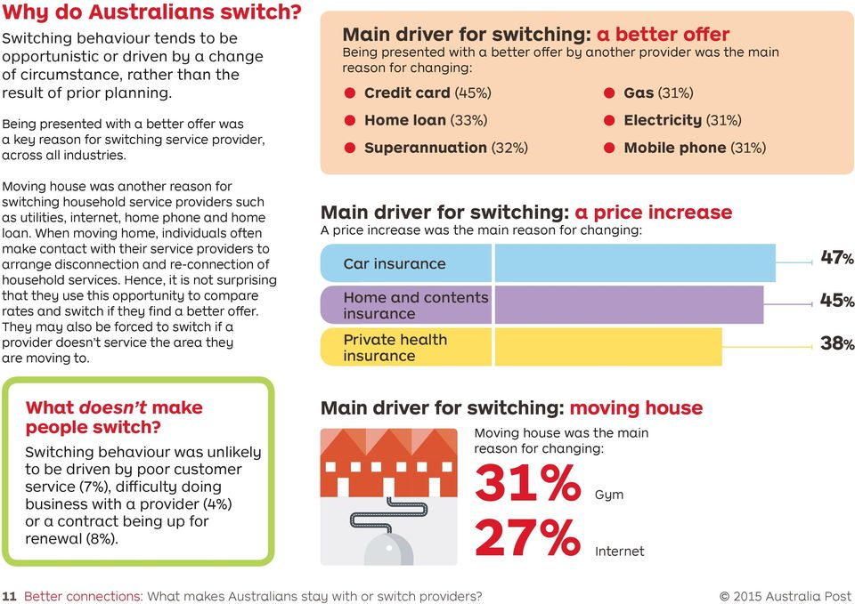 Moving house was another reason for switching household service providers such as utilities, internet, home phone and home loan.