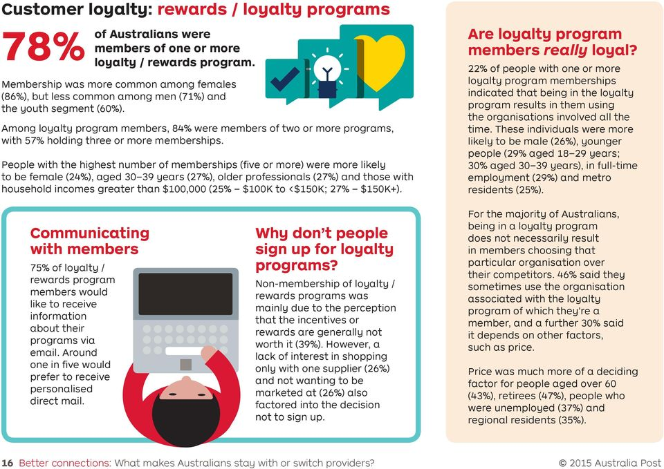 Among loyalty program members, 84% were members of two or more programs, with 57% holding three or more memberships.