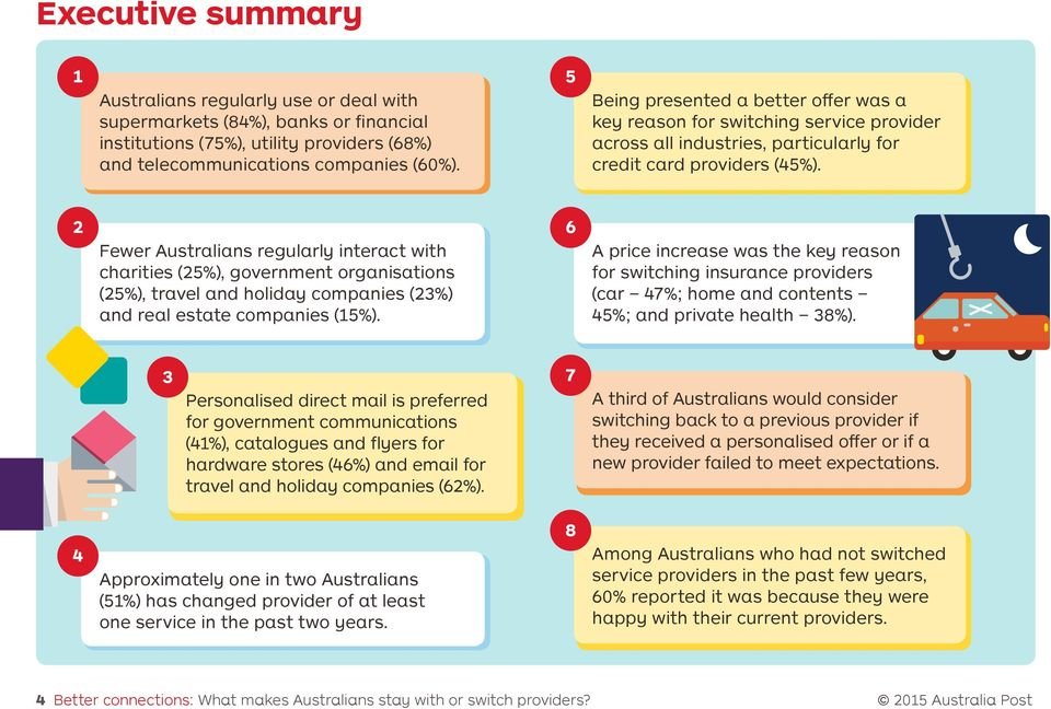 2 6 Fewer Australians regularly interact with charities (25%), government organisations (25%), travel and holiday companies (23%) and real estate companies (15%).