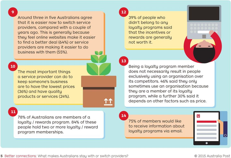 39% of people who didn t belong to any loyalty programs said that the incentives or rewards are generally not worth it.