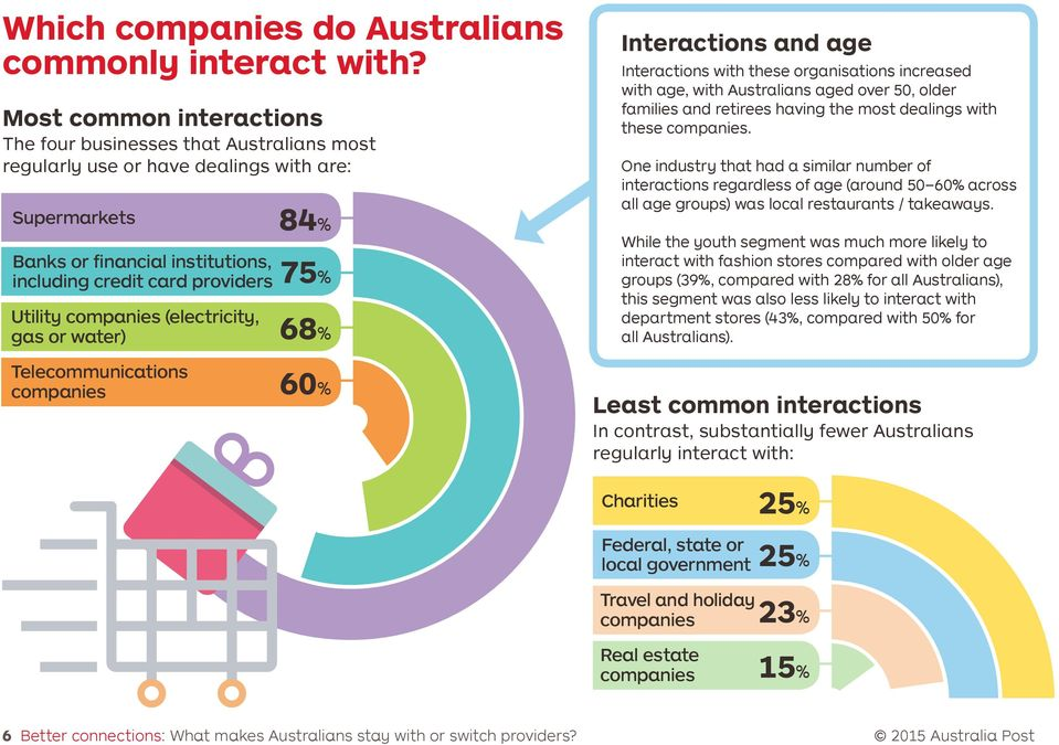 Utility companies (electricity, gas or water) 68% Telecommunications companies 60% Interactions and age Interactions with these organisations increased with age, with Australians aged over 50, older