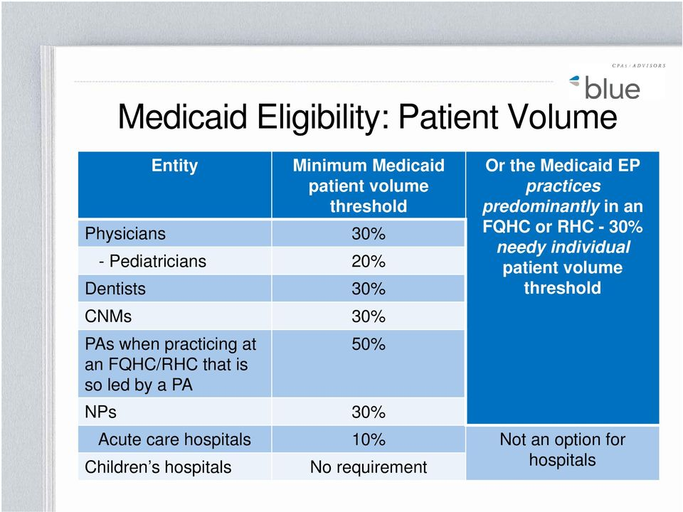 NPs 30% Or the Medicaid EP practices predominantly in an FQHC or RHC - 30% needy individual patient