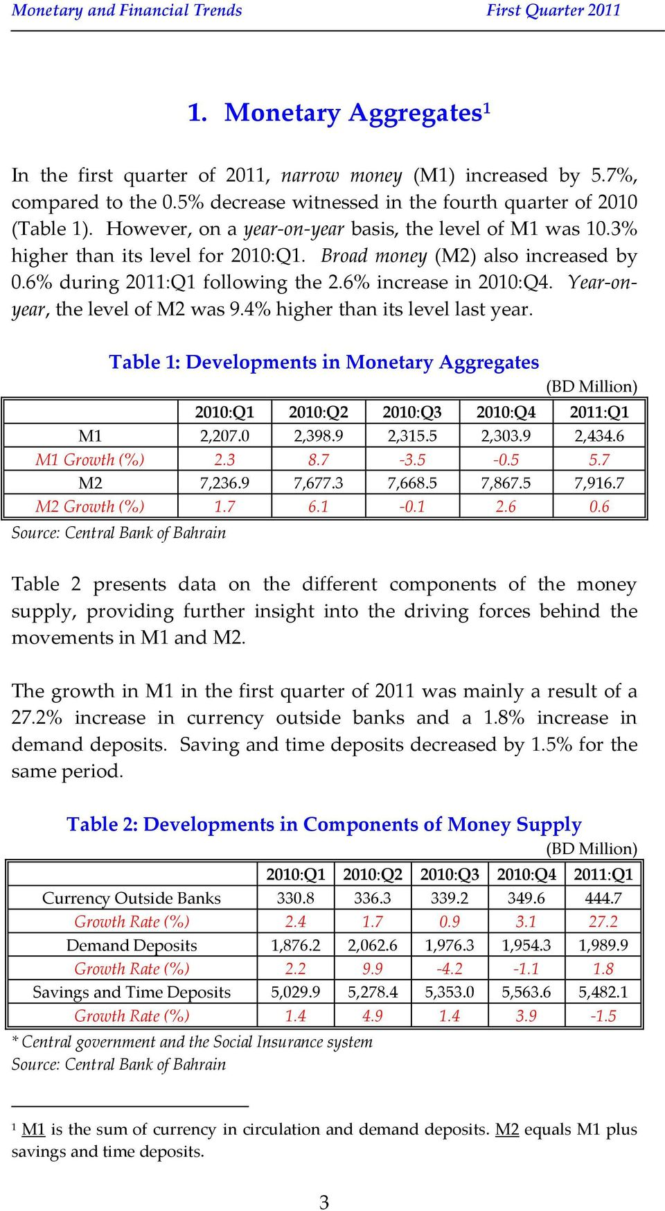 Year-onyear, the level of M2 was 9.4% higher than its level last year. Table 1: Developments in Monetary Aggregates (BD Million) M1 2,207.0 2,398.9 2,315.5 2,303.9 2,434.6 M1 Growth (%) 2.3 8.7-3.5-0.