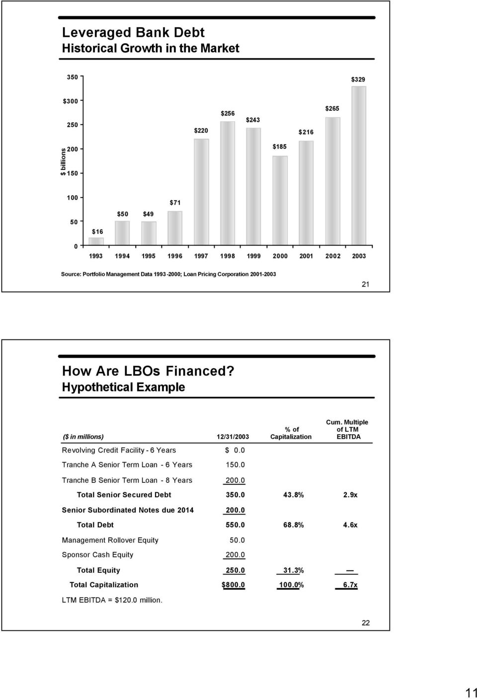 Multiple % of of LTM ($ in millions) 12/31/2003 Capitalization EBITDA Revolving Credit Facility - 6 Years $ 0.0 Tranche A Senior Term Loan - 6 Years 150.0 Tranche B Senior Term Loan - 8 Years 200.