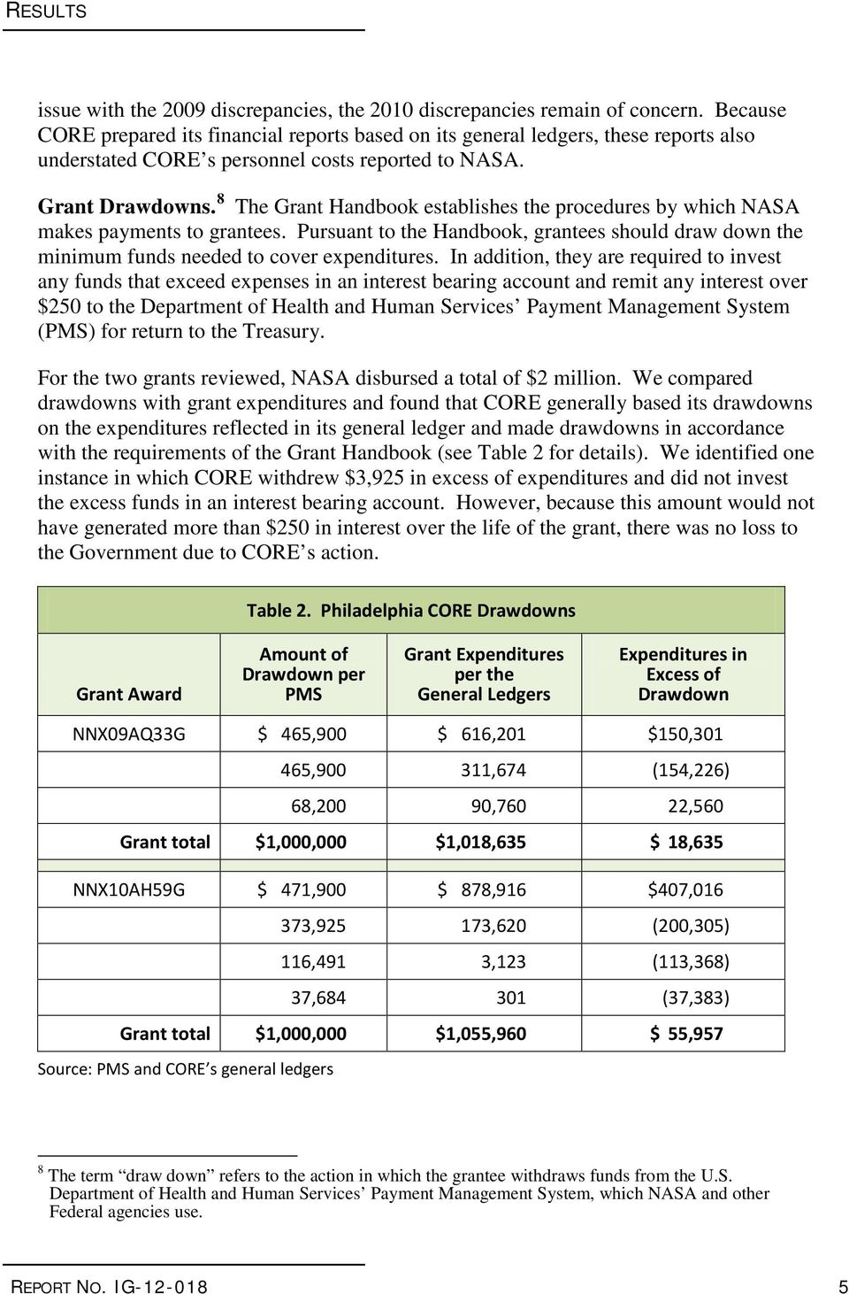 8 The Grant Handbook establishes the procedures by which NASA makes payments to grantees. Pursuant to the Handbook, grantees should draw down the minimum funds needed to cover expenditures.