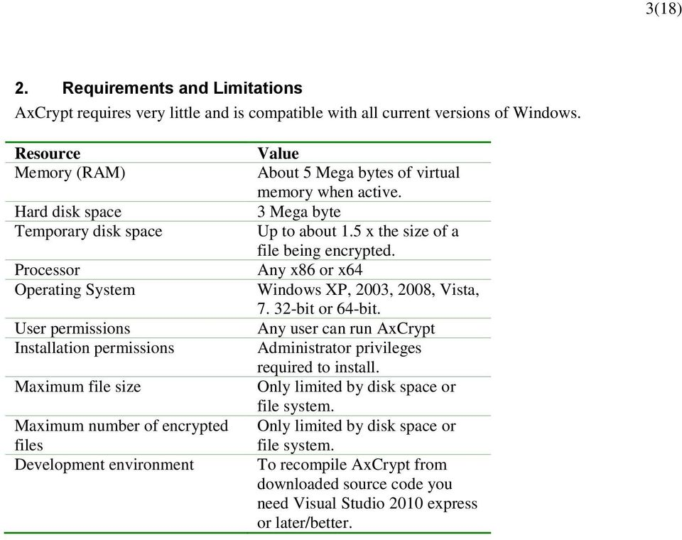 environment Value About 5 Mega bytes of virtual memory when active. 3 Mega byte Up to about 1.5 x the size of a file being encrypted. Any x86 or x64 Windows XP, 2003, 2008, Vista, 7.