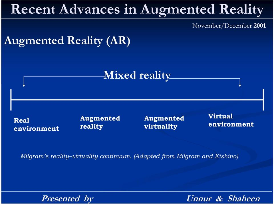 Augmented reality Augmented virtuality Virtual environment