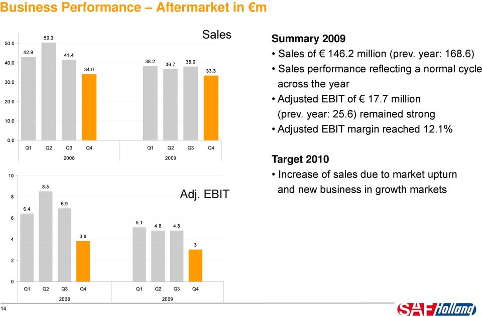 6) Sales performance reflecting a normal cycle across the year Adjusted EBIT of 17.7 million (prev. year: 25.