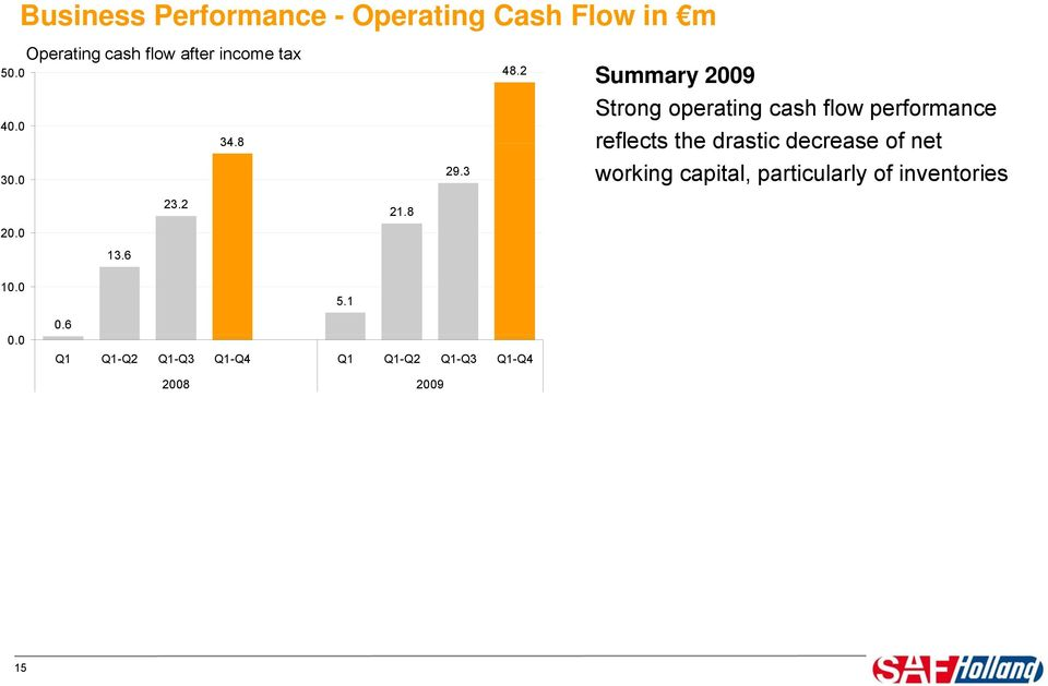 6 Strong operating cash flow performance reflects the drastic decrease of net