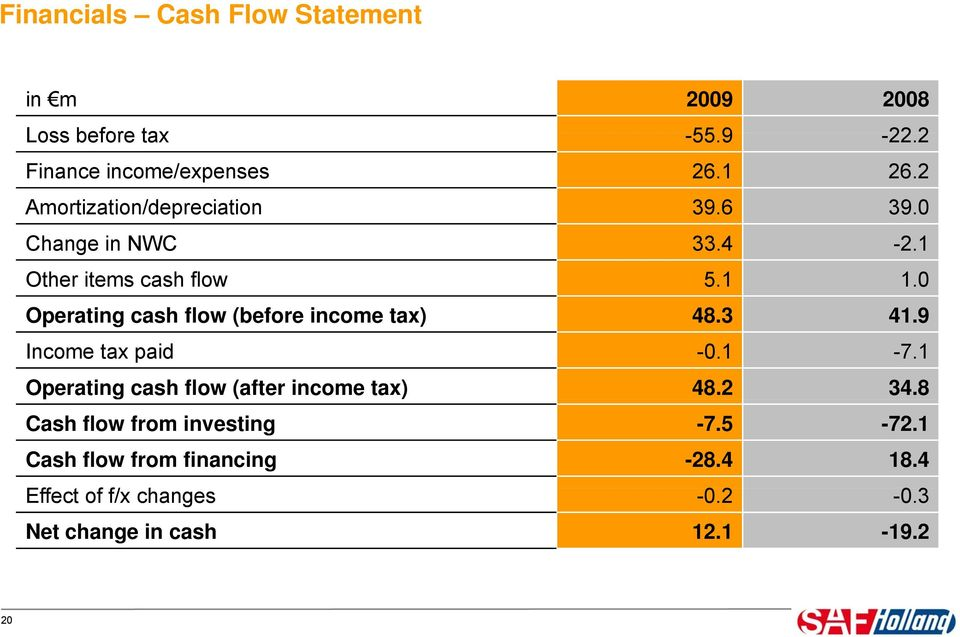 0 Operating cash flow (before income tax) 48.3 41.9 Income tax paid -0.1-7.