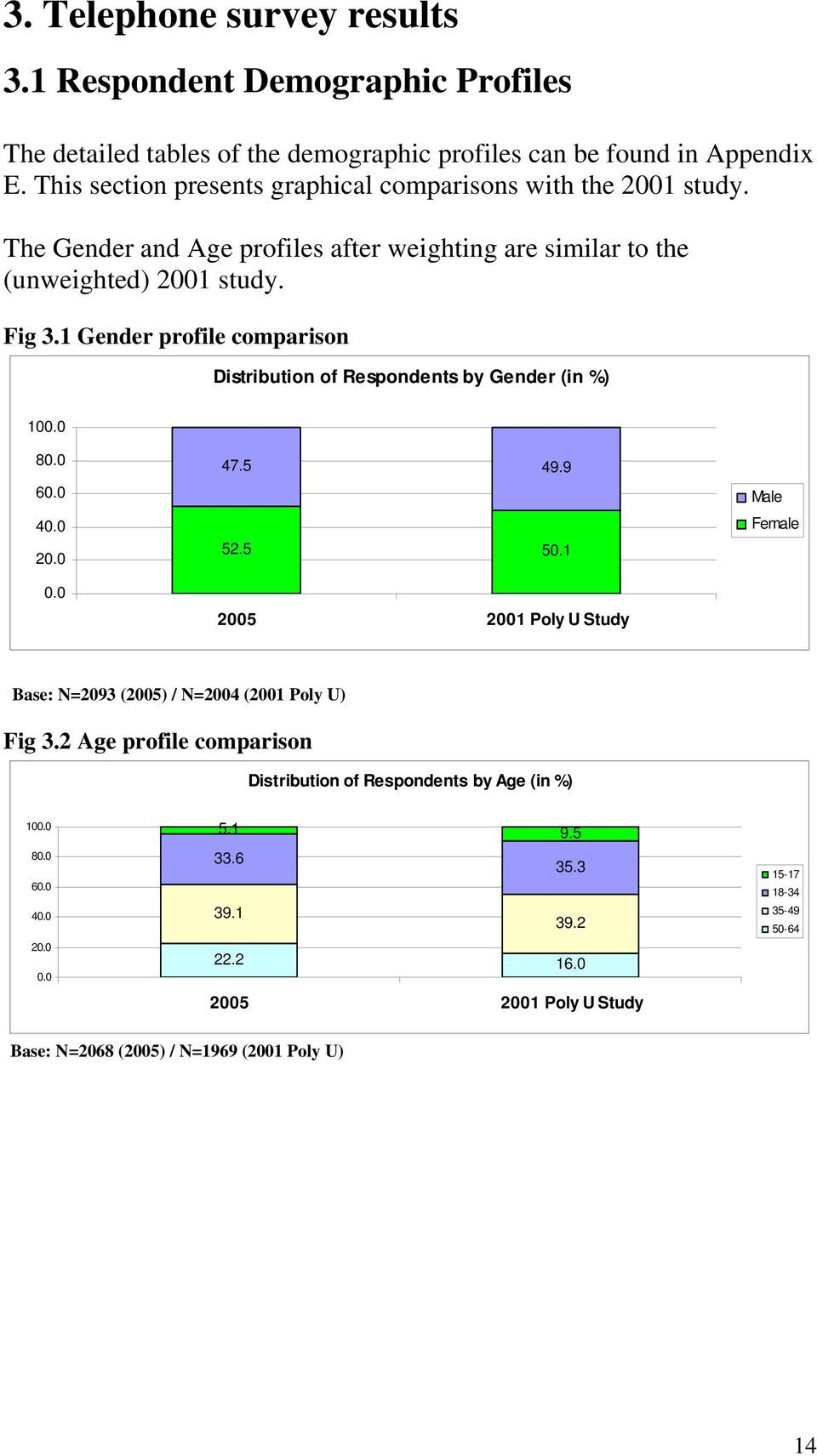 1 Gender profile comparison Distribution of Respondents by Gender (in %) 100.0 80.0 60.0 40.0 20.0 0.0 47.5 49.9 52.5 50.