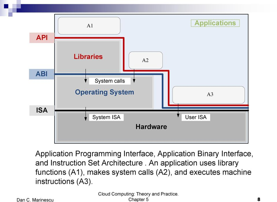 Interface, and Instruction Set Architecture.