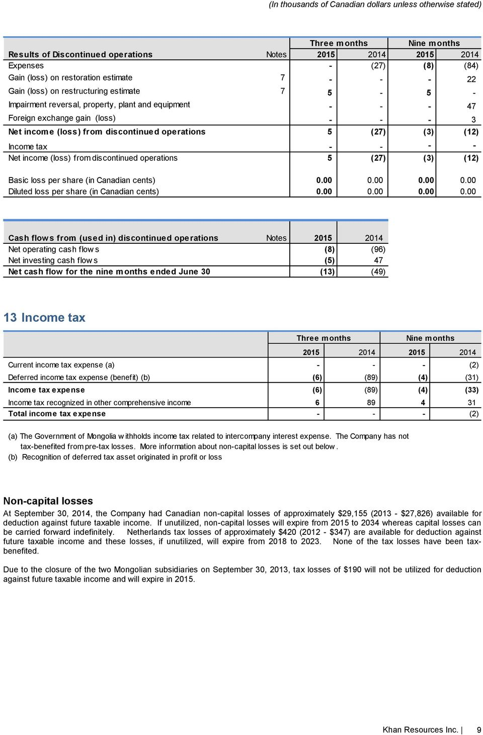 (loss) from discontinued operations 5 (27) (3) (12) Basic loss per share (in Canadian cents) 0.00 0.