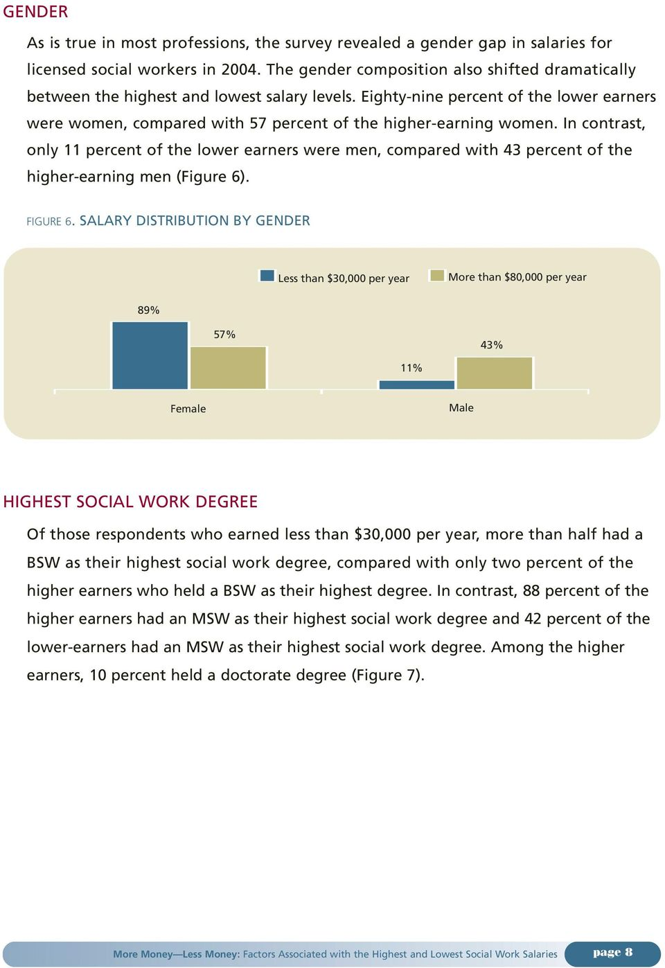 Eighty-nine percent of the lower earners were women, compared with 57 percent of the higher-earning women.