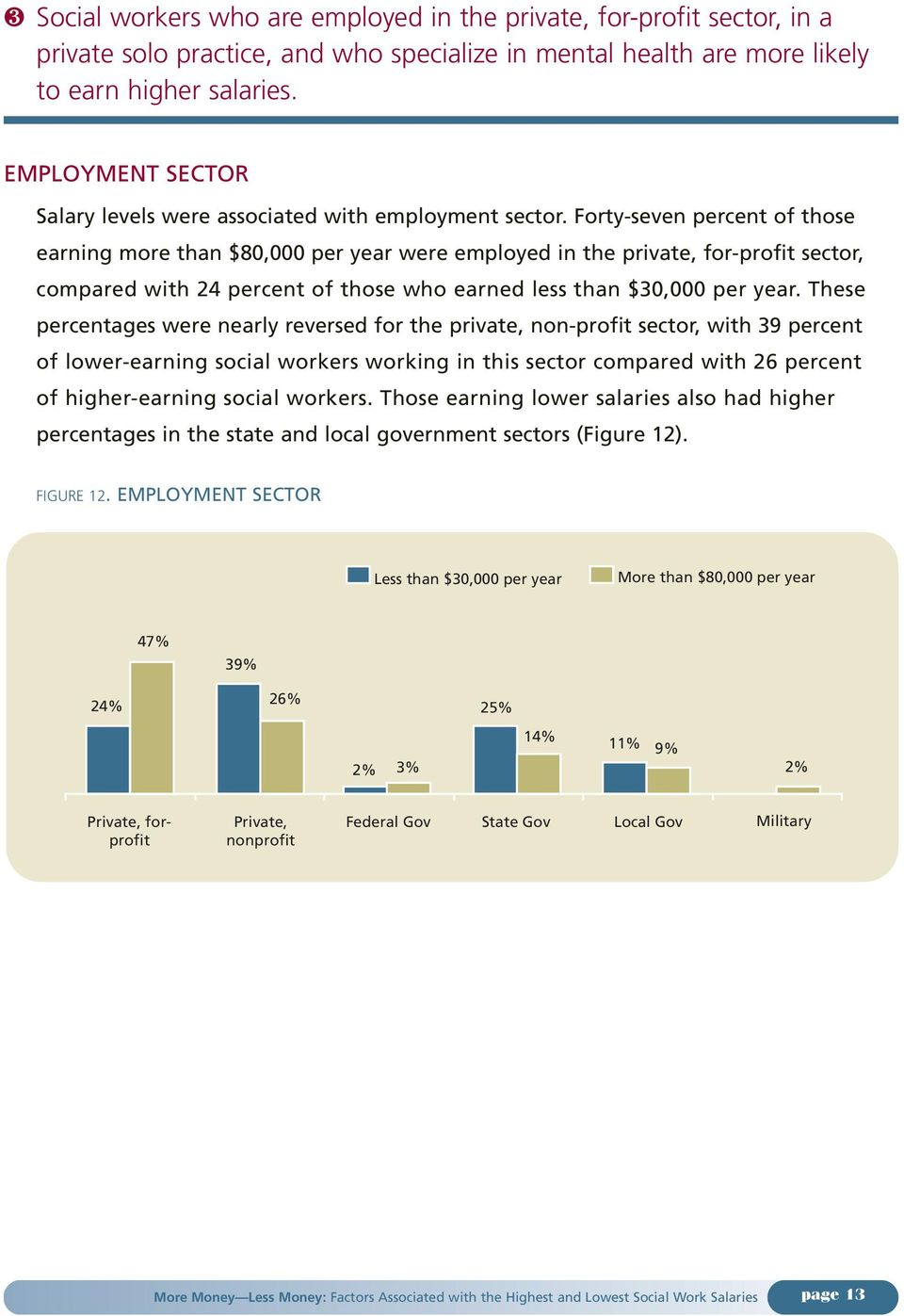 Forty-seven percent of those earning more than $80,000 per year were employed in the private, for-profit sector, compared with 24 percent of those who earned less than $30,000 per year.