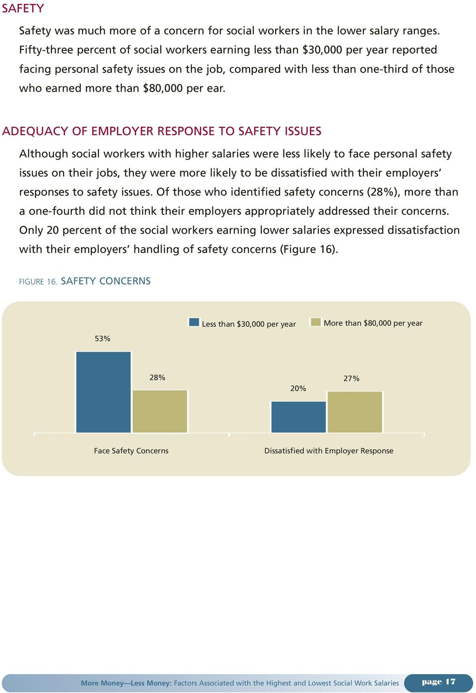 ear. ADEQUACY OF EMPLOYER RESPONSE TO SAFETY ISSUES Although social workers with higher salaries were less likely to face personal safety issues on their jobs, they were more likely to be