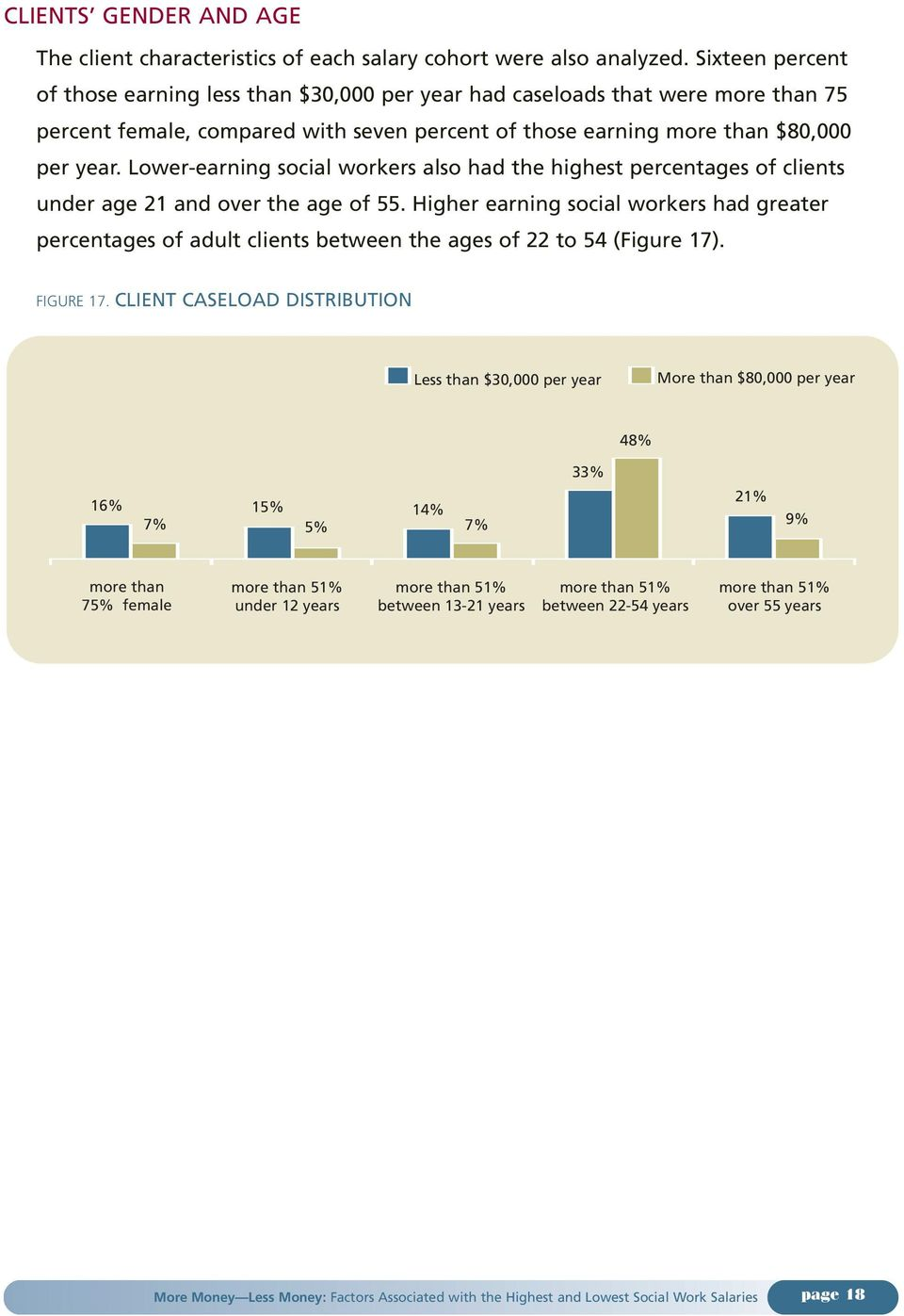 year. Lower-earning social workers also had the highest percentages of clients under age 21 and over the age of 55.
