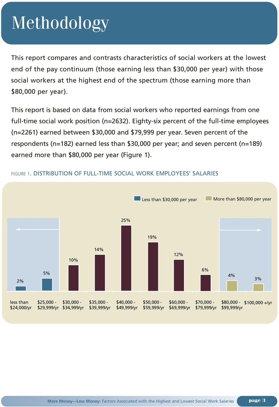 Eighty-six percent of the full-time employees (n=2261) earned between $30,000 and $79,999 per year.