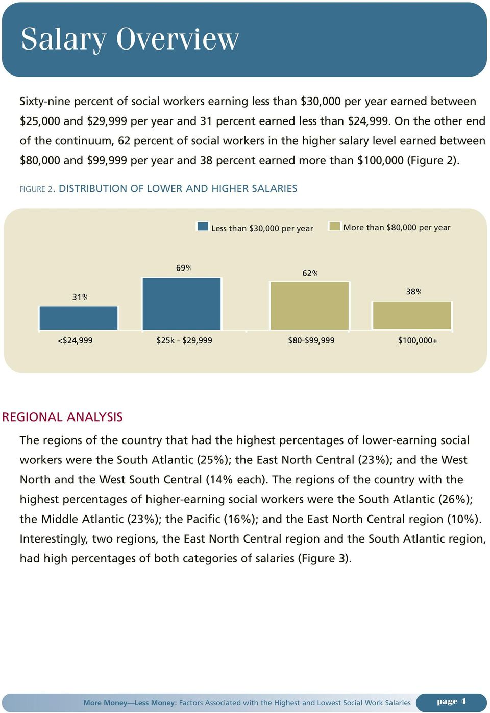 DISTRIBUTION OF LOWER AND HIGHER SALARIES 69% 62% 31% 38% <$24,999 $25k - $29,999 $80-$99,999 $100,000+ REGIONAL ANALYSIS The regions of the country that had the highest percentages of lower-earning