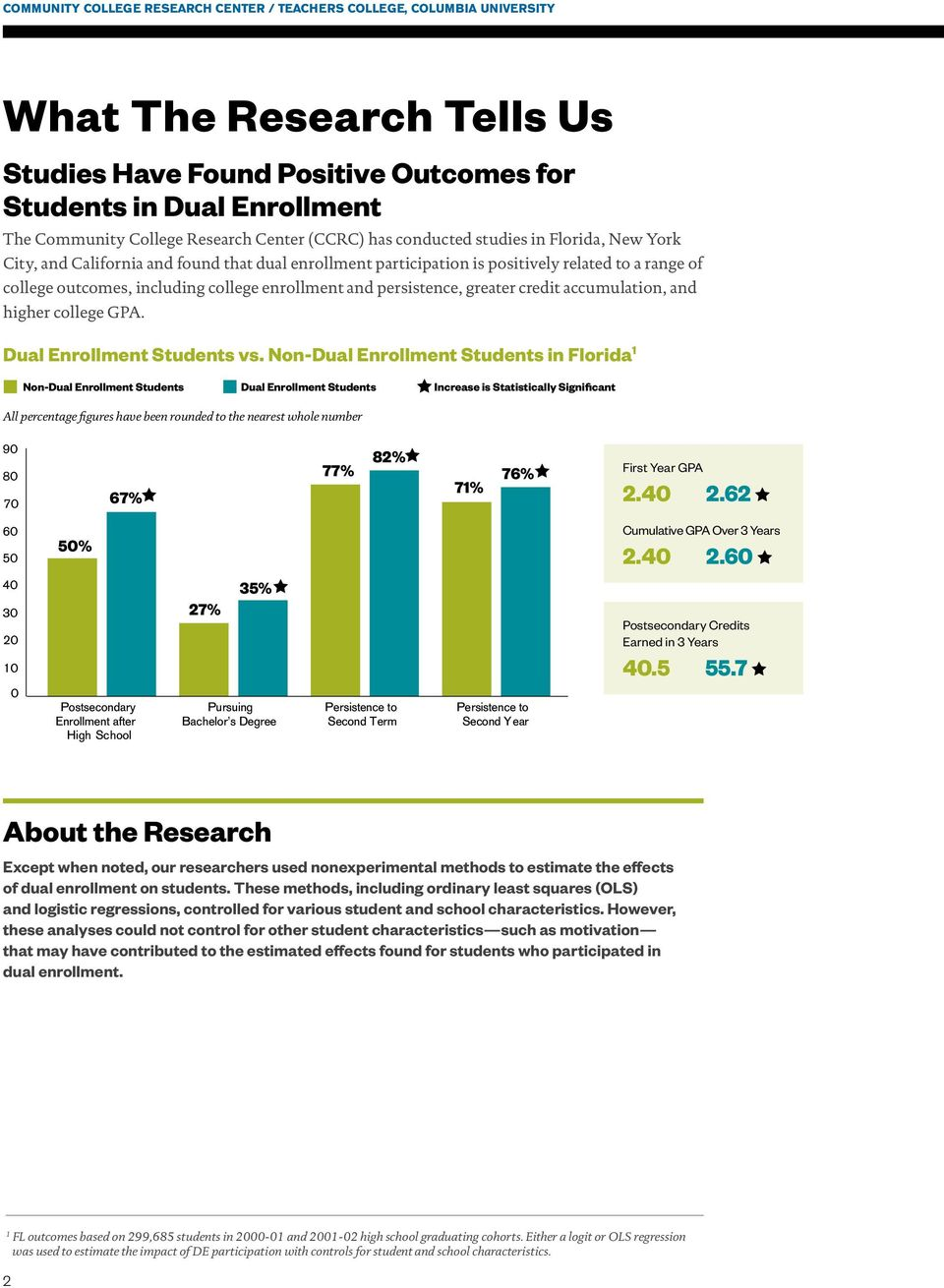 college enrollment and persistence, greater credit accumulation, and higher college GPA. Dual Enrollment Students vs.