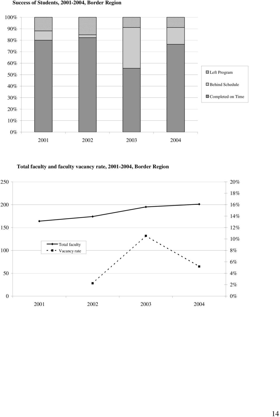 and faculty vacancy rate, 2001-2004, Border Region 250 2 18% 200