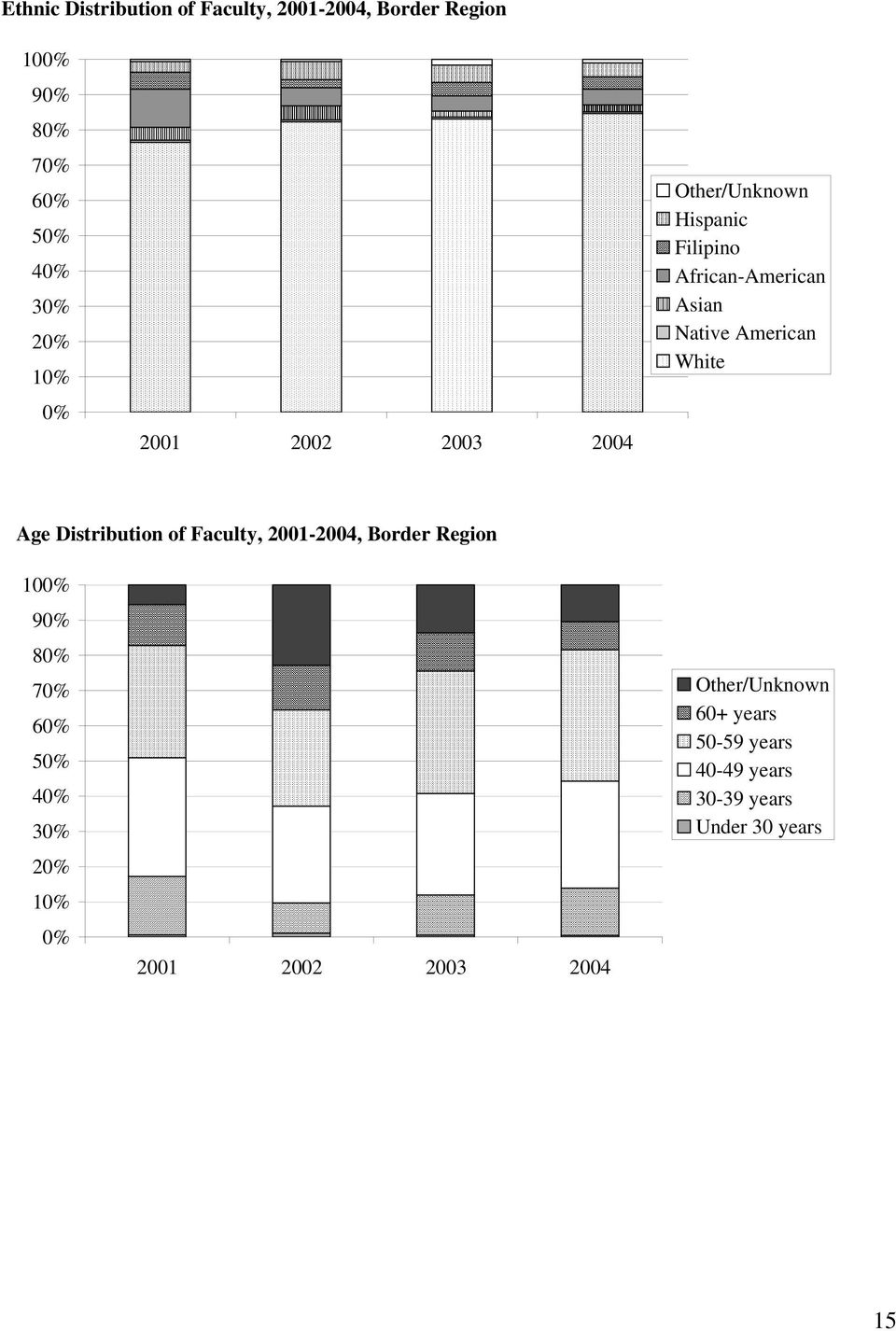 White Age Distribution of Faculty, 2001-2004, Border Region 10 9 8 7 6 5 4