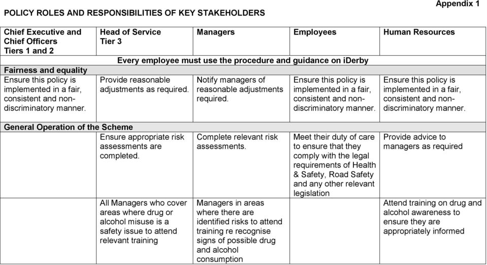 Notify managers of reasonable adjustments required. Ensure this policy is implemented in a fair, consistent and nondiscriminatory manner.